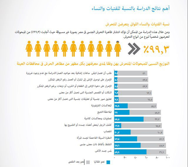 Same-gender sexual harassment cases rate