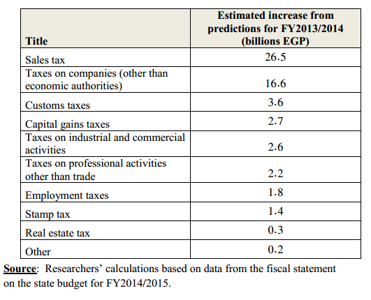 EIPR breakdowns government's increases in potential tax gains compared to FY 2013/2014 (Photo Courtesy of EIPR)