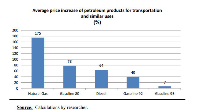 EIPR illustrates the average price increase in petroleum products for transportation  (Photo Courtesy of EIPR)