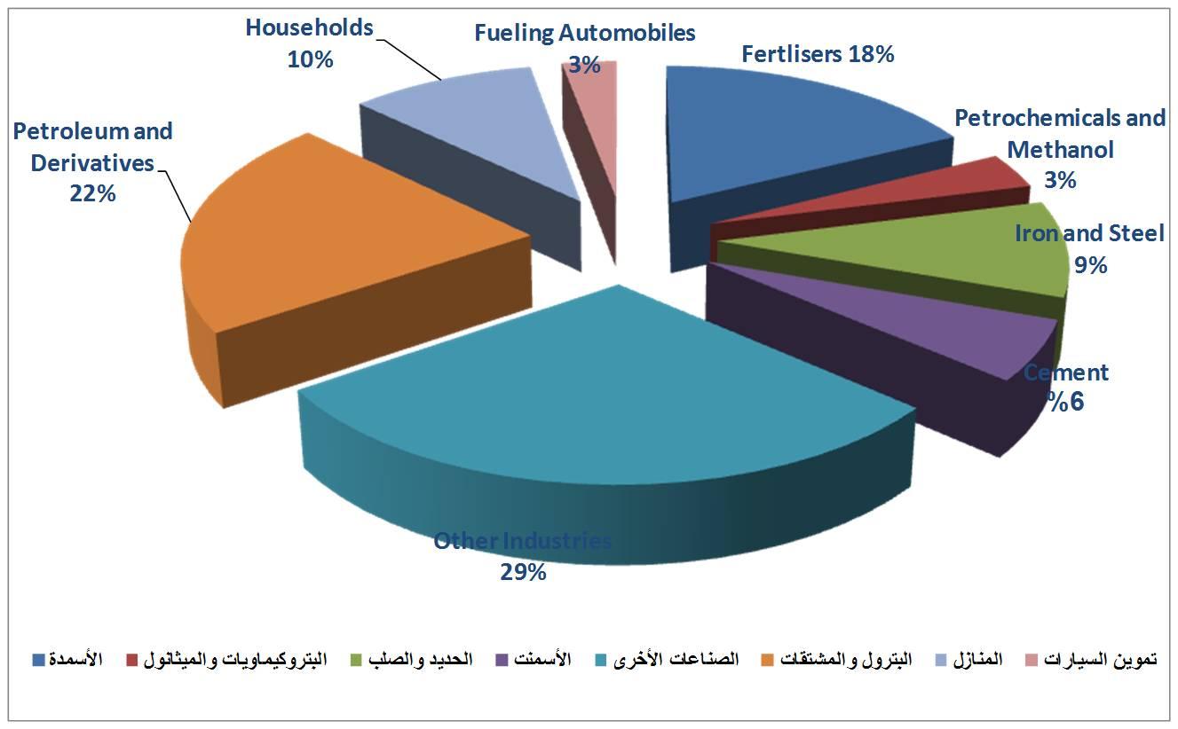 4-1 Chart petroleum