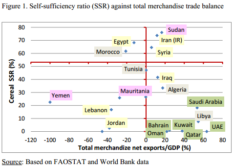4-1 FAO graph