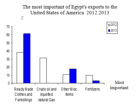 CAPMAS's graph illustrates the most significant Egyptian exports to the USA (Photo Courtesy of CAPMAS)