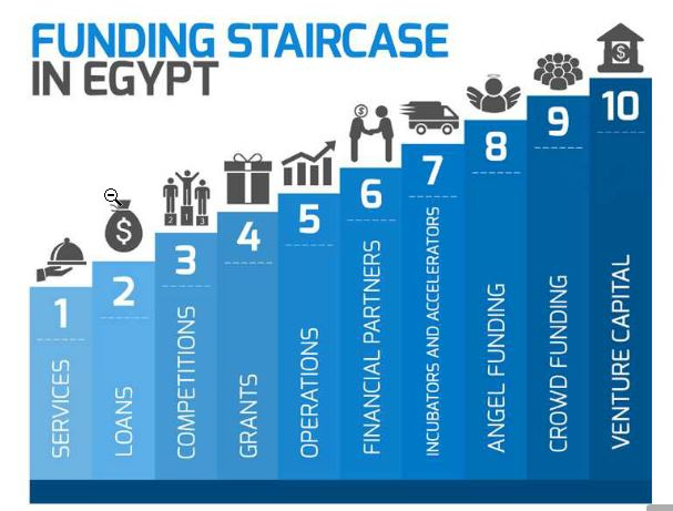 Photo courtesy of Egypreneurs