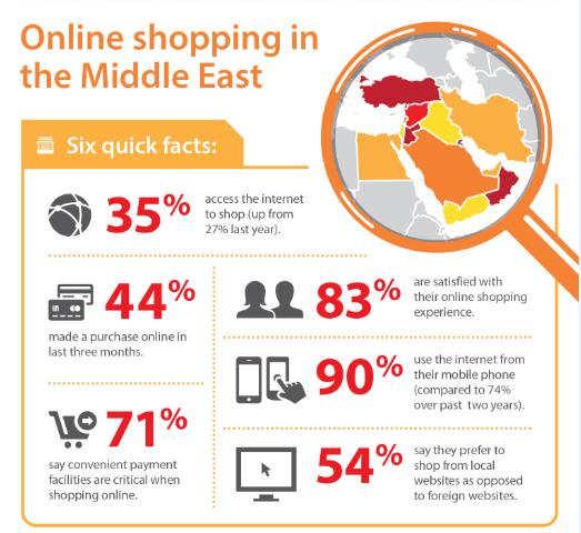 5-1 Online shopping