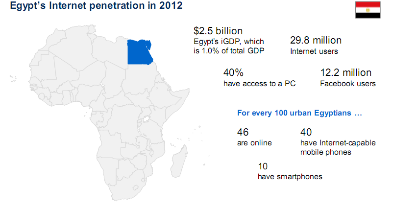 Internet contribution to the Egyptian GDP is around 1% at $2.5bn (Photo courtesy Mckinsey Global Institute analysis)