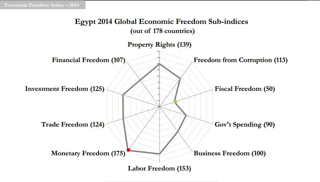 5-13 economic freedom