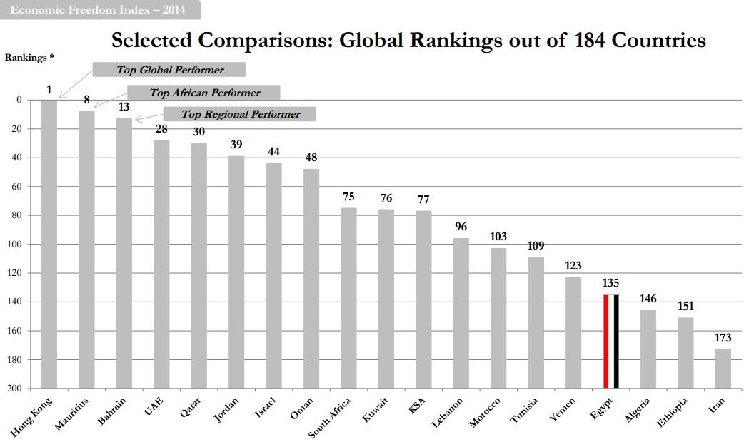 5-14 economic freedom graph