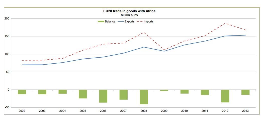 Africa accounts for 9% of EU28 trade   (Photo EU graph)