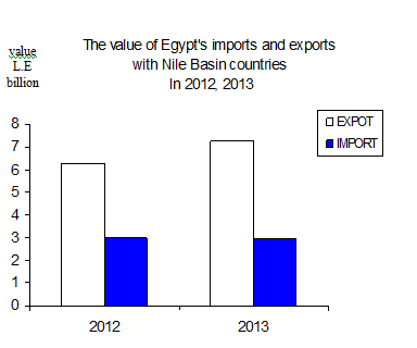 During 2012, exports to the Nile Basin countries registered EGP 6.28bn (Photo Courtesy of Capmas)