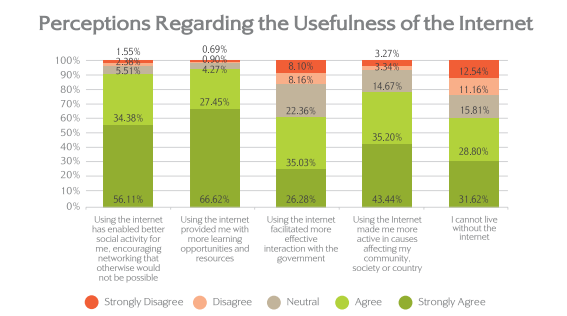 Connectivity challenges, price of internet and lack of Arabic content are the main challenges facing Arabs while using the internet (Courtesy of MBRSG and Bayt)