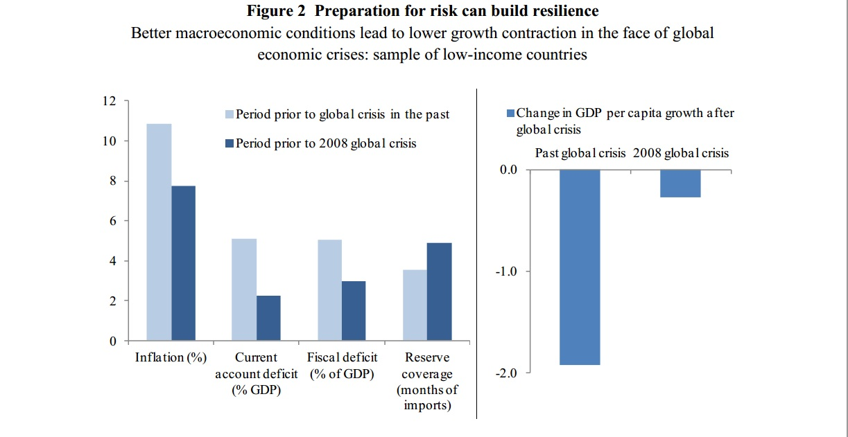 Figure from the World Development Report 2014, titled 'Risk and Opportunity: Managing Risk for Development'