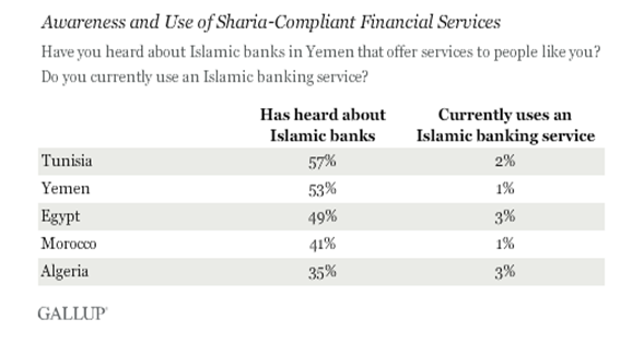 Islamic banking remains unpopular in Egypt, with only 3% of adults using Islamic banking services. (Photo Courtesy of Gallup)