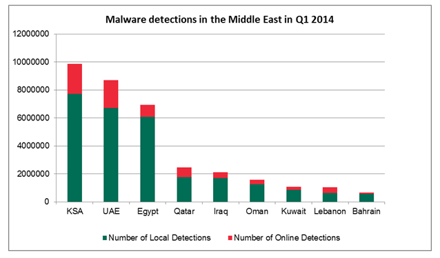 Egypt had the highest level of local infection with 51.3%; online risks were moderate, Kaspersky Lab says (Photo Courtesy of Kaspersky Lab)