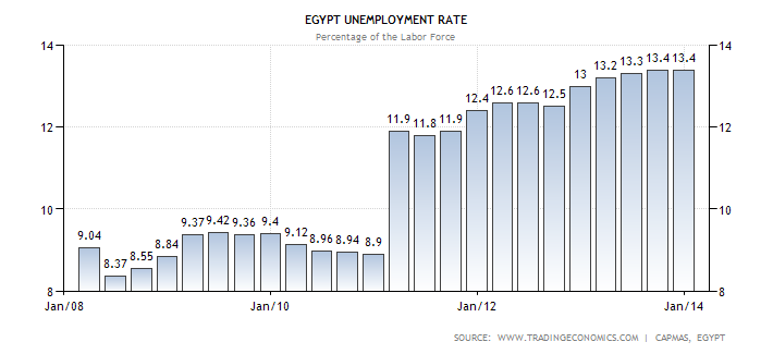 7-1 unemployment-rate