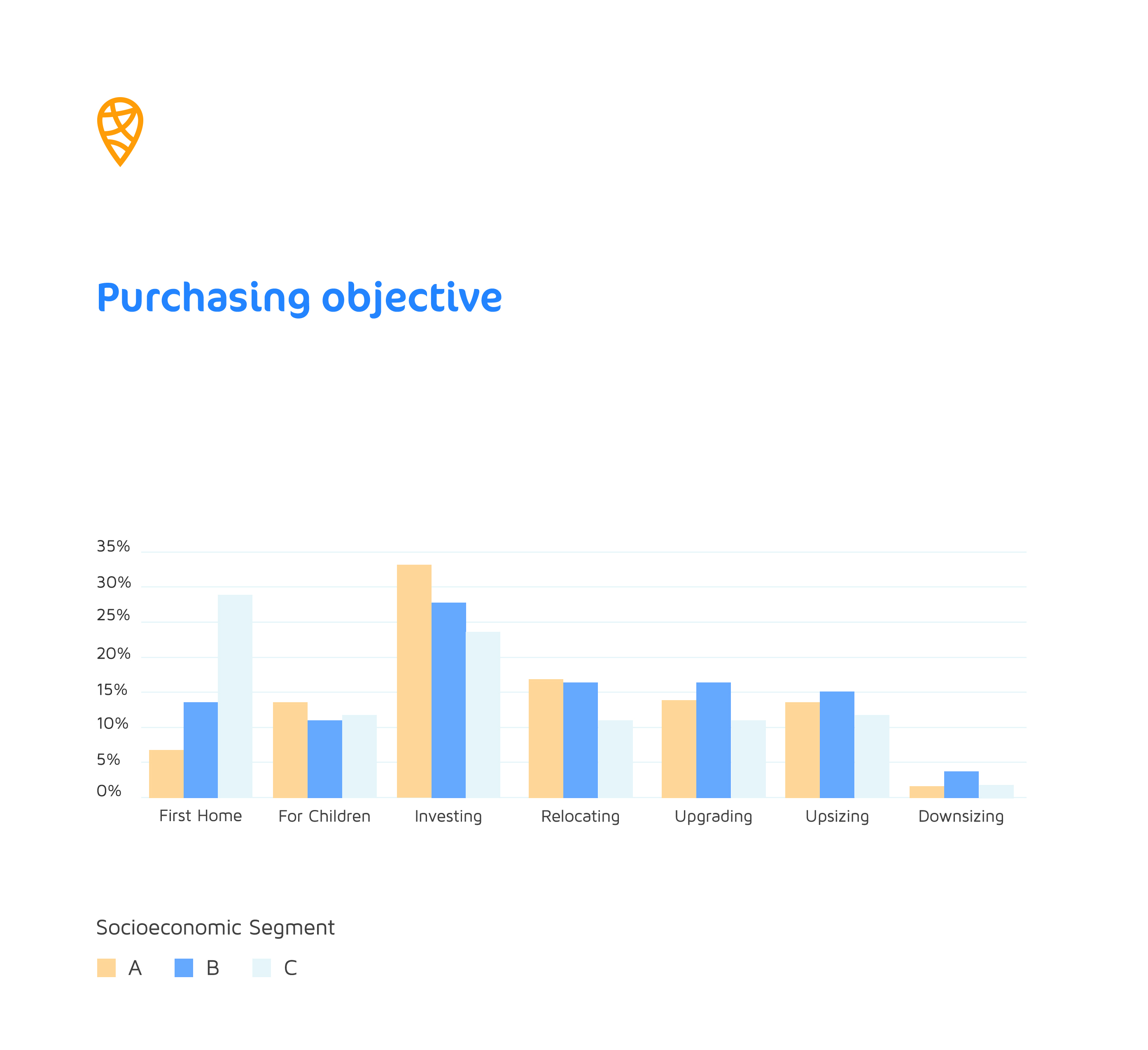 9.Purchasing objective