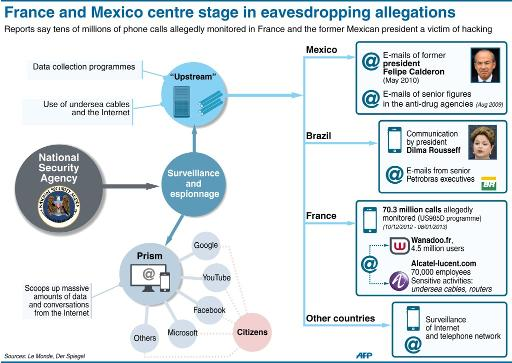 Graphic showing the structure of alleged eavesdropping activities by the NSA (AFP Graphics)