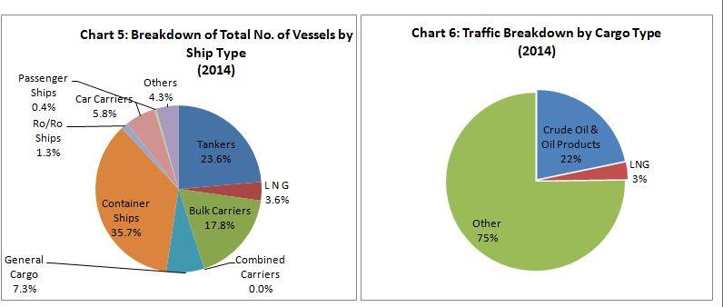 Chart 5 & 6