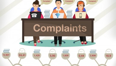 The National Telecommunication Regulatory Authority (NTRA) revealed that it received 38,500 complaints about the communications and internet companies from users in the third quarter (Q3) of 2015.