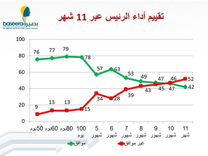 The percentage of President Mohamed Morsi's supporters has declined from 46% to 42% in one month (Photo Courtesy of Baseera Centre )