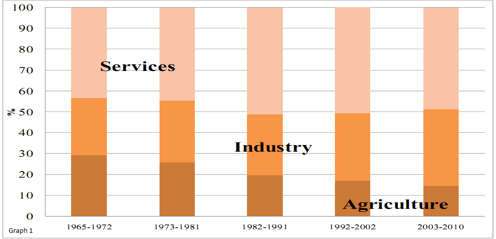 Egypt has been expanding the services sector, yet Graph 1 shows slow growth rates in the manufacturing sector and negative growth in the agriculture sector