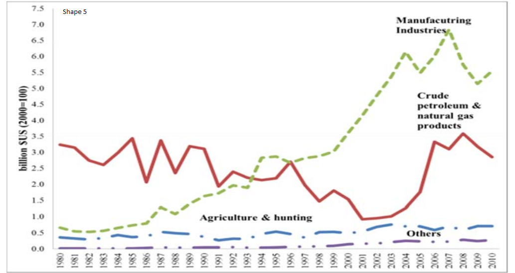 Crude oil exports and natural gas decreased by 6%, and the manufacturing exports between 1980-2004 increased, which exceeded 11% between 1981-2002