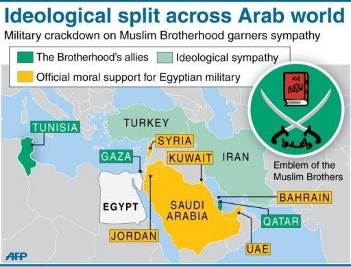 Split across Arab World