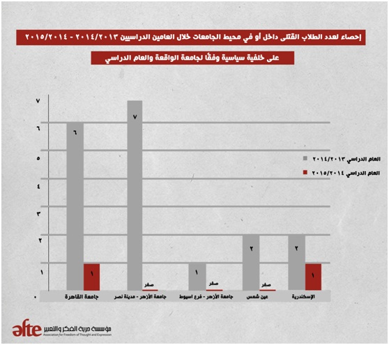 Twenty students have died due to violence on campuses across Egypt since the beginning of the 2013 academic year, according to research by the Association for Freedom of Thought and Expression (AFTE). (Photo Courtesy of AFTE)