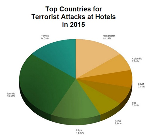 Graph by IntelCenter