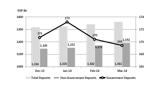 The progress of the value of deposits in governmental and non-governmental organizations in the banking system other than the Central Bank (Photo Courtesy of the CBE)