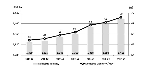 The progress of domestic liquidity and percentage of Ministry of Planning's GDP statistics (Photo Courtesy of the CBE)