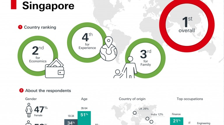 Egypt ranks 44 in HSBC Expat Explorer report, Singapore secures top