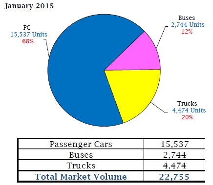 Photo courtesy of Automotive Market Information Council (AMIC) Report
