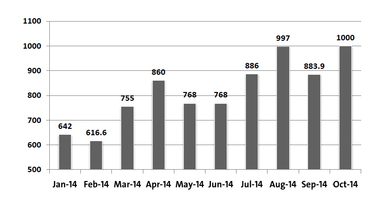 Tourism traffic to Egypt throughout last year continued to grow during the past 10 months. The number of tourists visiting in 2014 increased from 642,000 in June to 1 million tourists at the end of October. This lowered the gap compared to the same period in 2013.