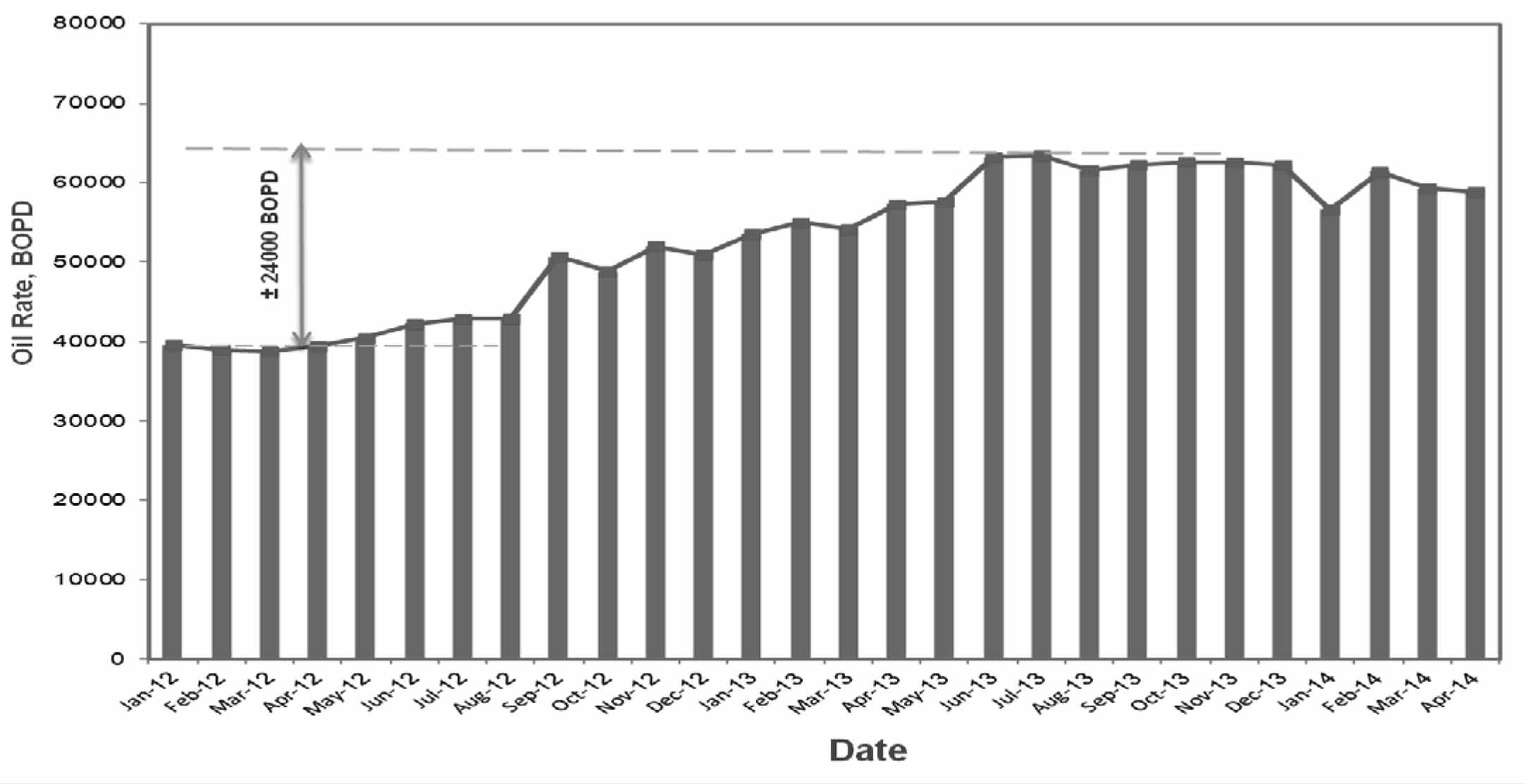 The figure below illustrates oil production rates from January 2012 - April 2014. It demonstrate the rate in crease which is estimated to be to be approximately 24.000 barrels of oil daily as a result of the discovery and development of the deep emery field. (Photo Courtesy of Agiba Petroleum Company)