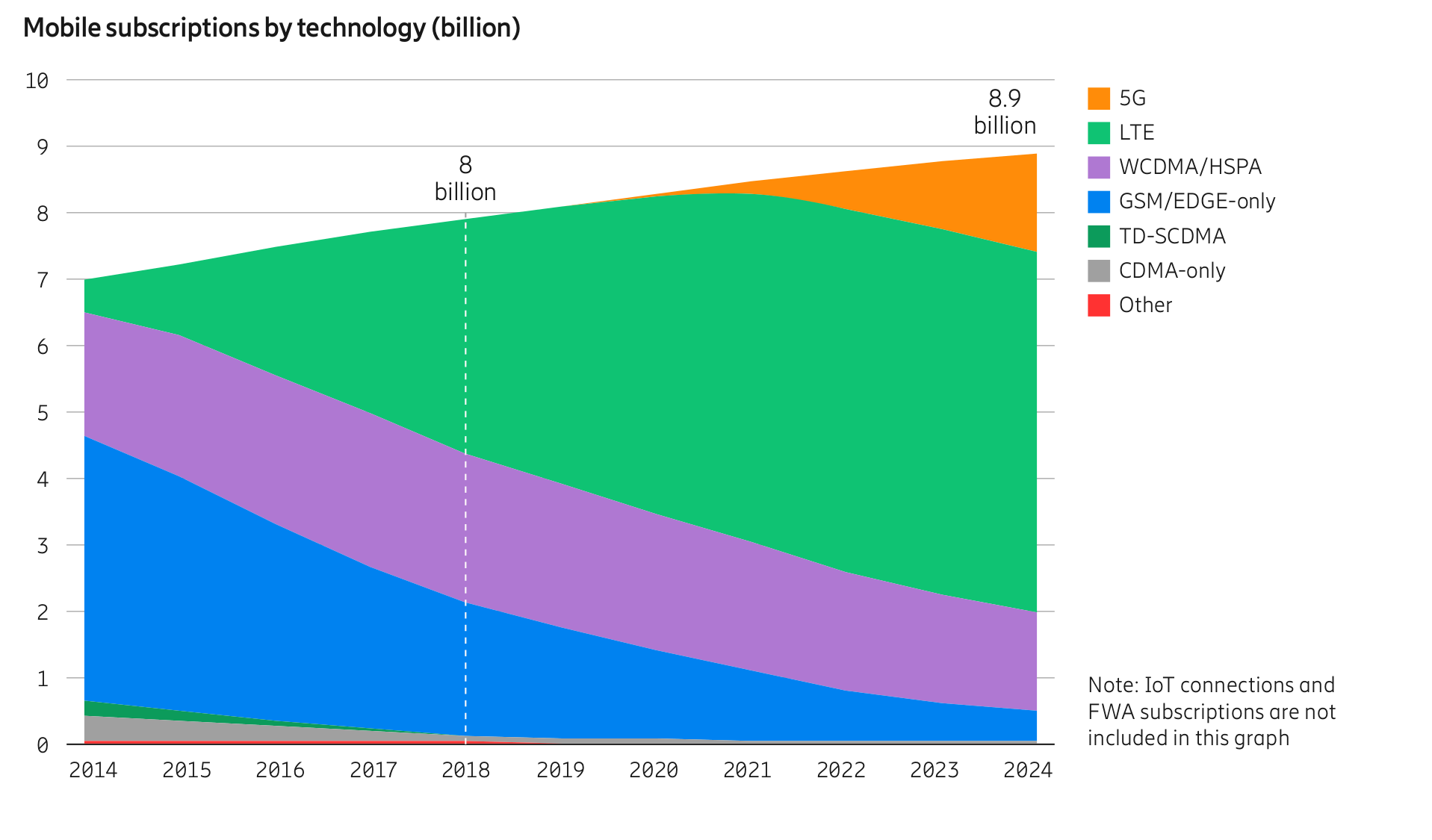 5G is here, on back of ever-growing mobile subscriptions ...