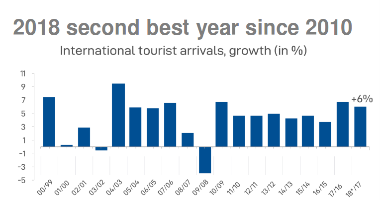 International Tourist Arrivals To Middle East To Grow By 4 6 In 2019 Unwto Daily News Egypt