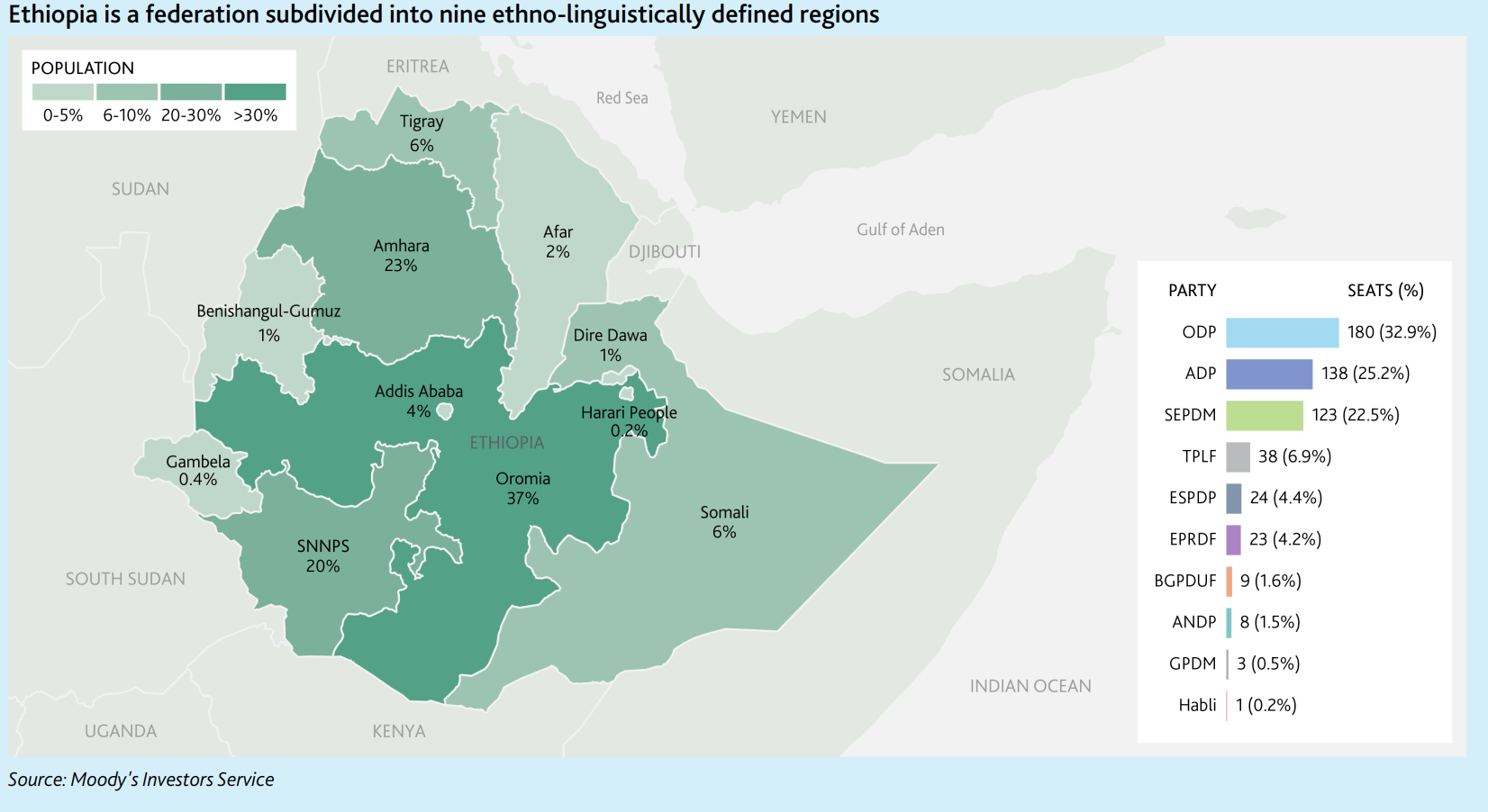 Growing Ethiopian economy, yet facing political troubles, external