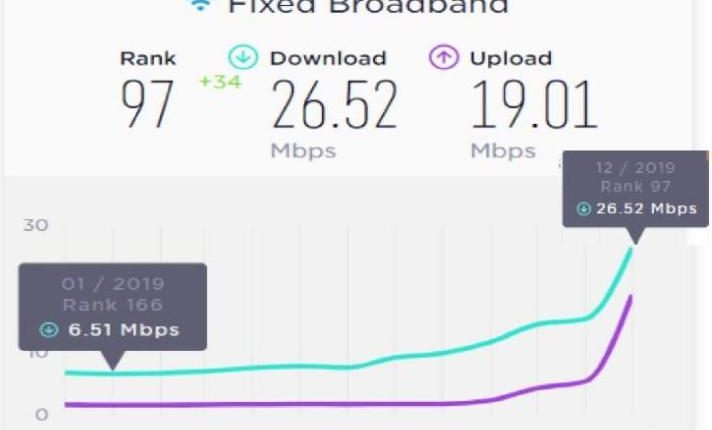 Egypt Up 69 Places In Global Ranking For Average Adsl Internet Speed In 2019 Daily News Egypt