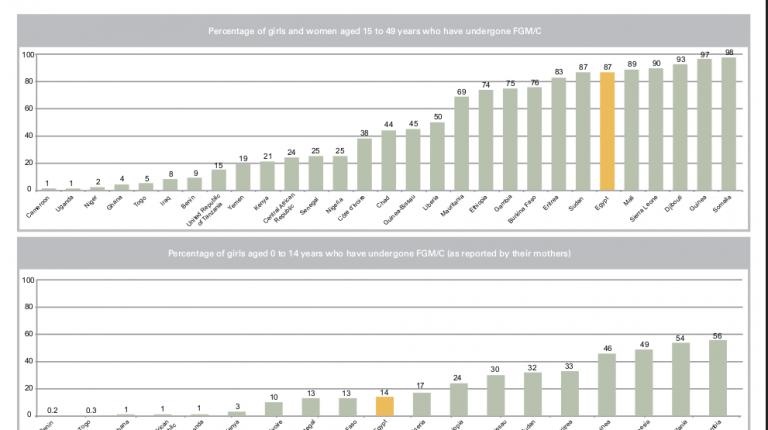 FGM statistics according to WHO