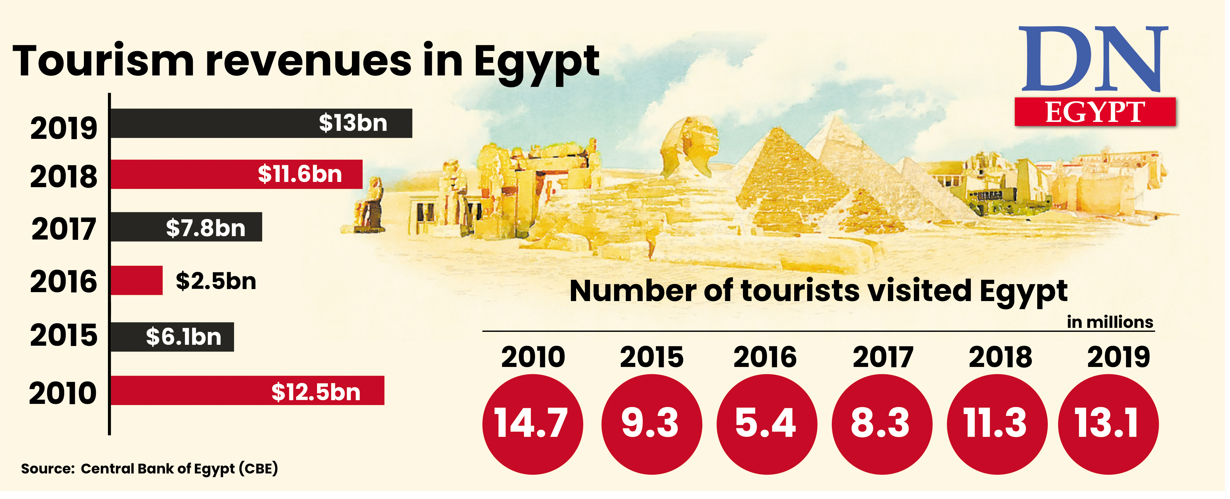 Egypt S 2019 Tourism Revenues Hit 13bn Highest In History Daily News Egypt