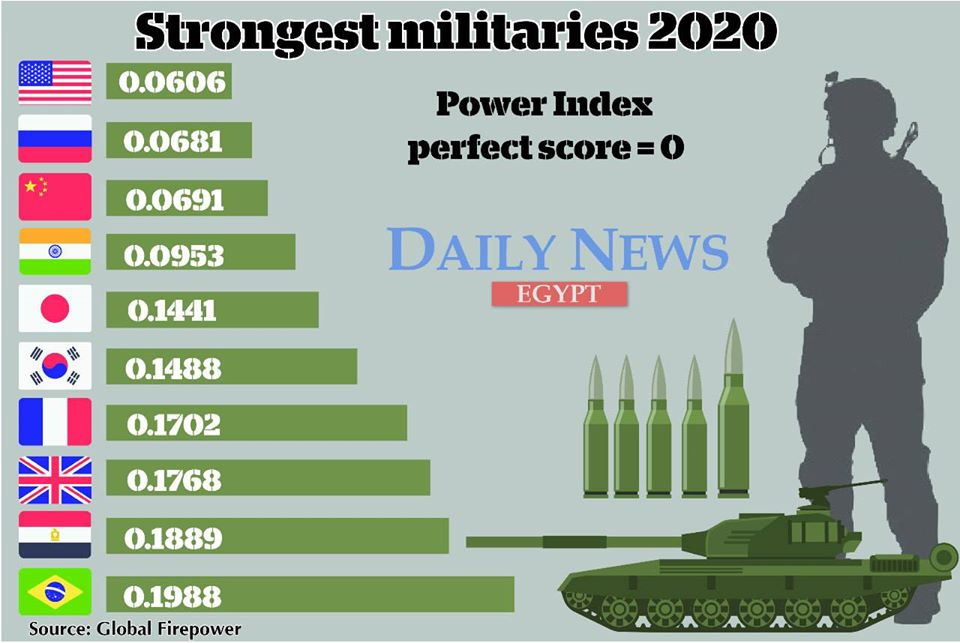 Global Firepower 2020: Most powerful military nations of the world top 10