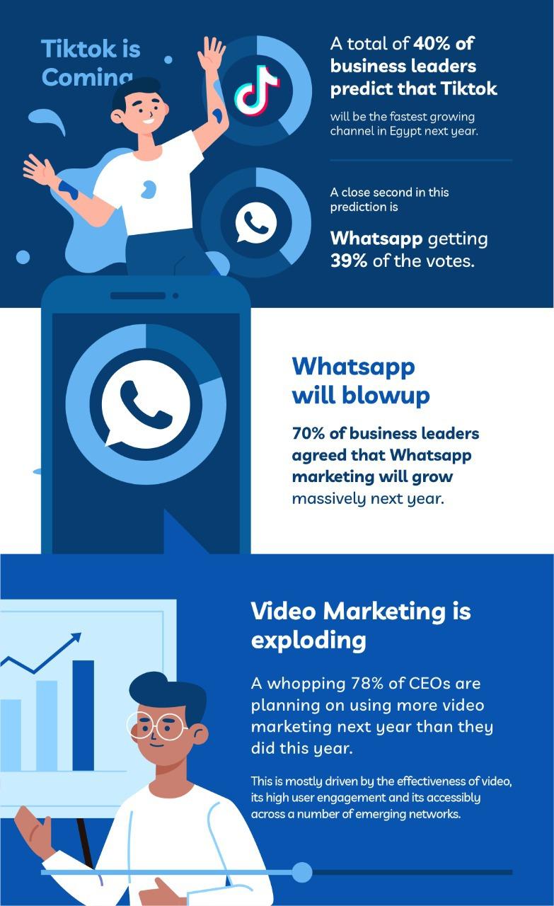 أكثر قنوات التسويق الرقمي شيوعًا على Facebook ، تليها LinkedIn في 2020: Boost
