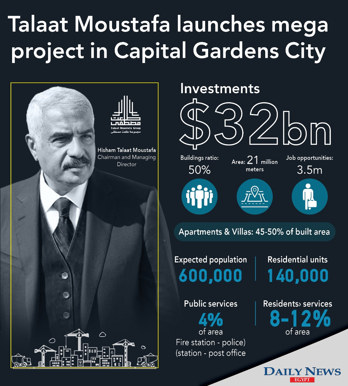Hisham Talaat Moustafa, Chairperson and CEO of TMG, said the project will be established with EGP 500bn ($32bn) in investments, and will provide 3.5m direct and indirect job opportunities.