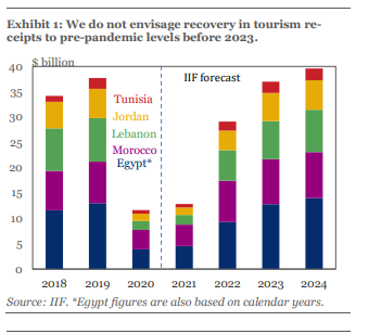 MENA region tourism expected to return to pre-COVID-19 levels by 2023: IIF