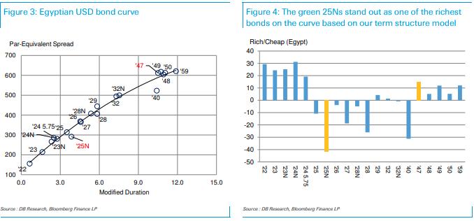 Deutsche Bank optimistic about Egyptian financial, external conditions
