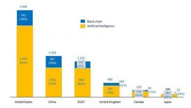 €10bn investment gap in AI, blockchain technologies is holding back EU: EIB report
